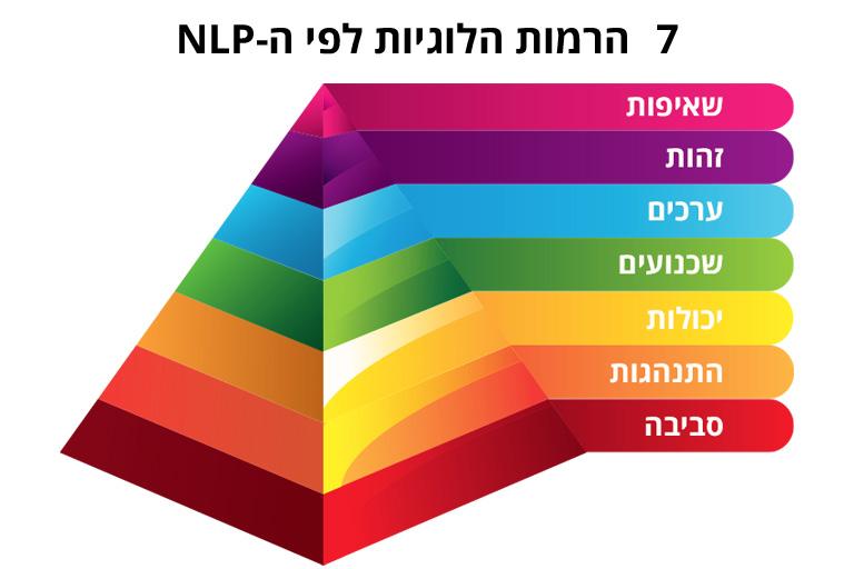 7 הרמות הלוגיות NLP
